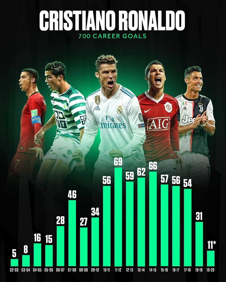 Thất kinh với cách Ronaldo ghi 700 bàn trong sự nghiệp - Bóng Đá