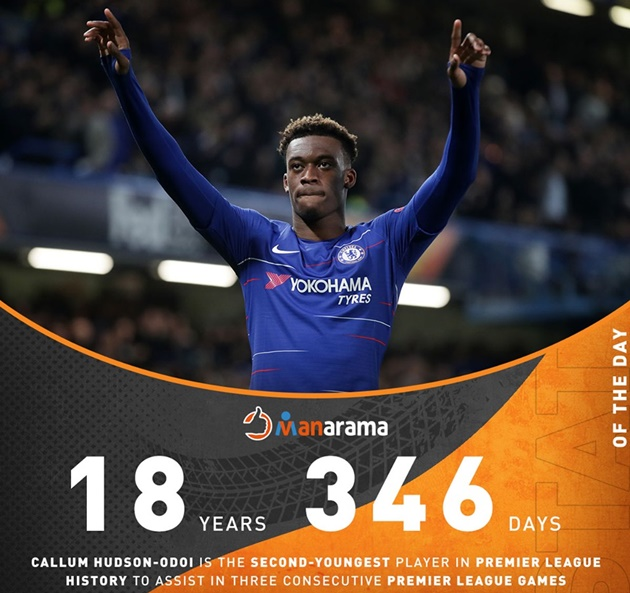 Callum Hudson-Odoi is the second youngest player to provide an assist in three consecutive Premier League games - Bóng Đá