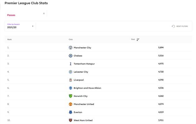 Bạn đã biết thay đổi lớn nhất của Chelsea trong 1 năm qua? - Bóng Đá