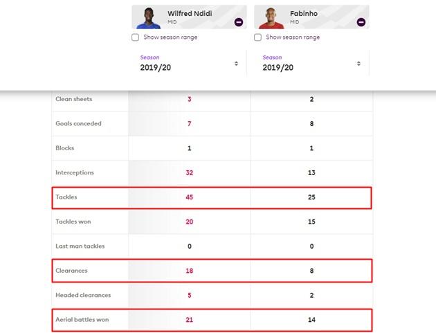 Fabinho là mỏ neo hay nhất Premier League? Có lẽ người ta đã quên anh ta! - Bóng Đá