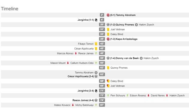357 lỗi, 70 vàng, 6 đỏ, 56 bàn thắng - Vòng đấu bốc lửa nhất Champions League! - Bóng Đá