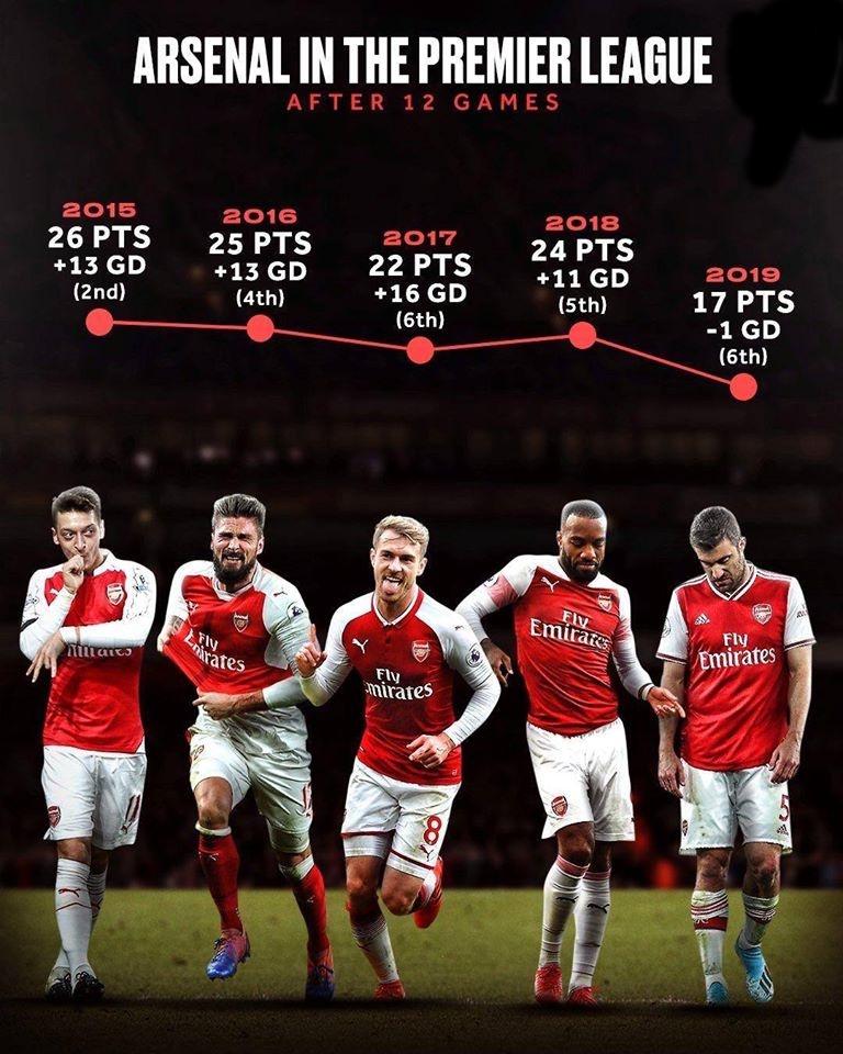 Arsenal có thực sự lụn bại với Emery? - Bóng Đá
