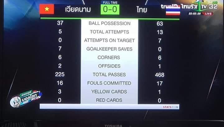 Tranh luận: Thái Lan thực sự đang
