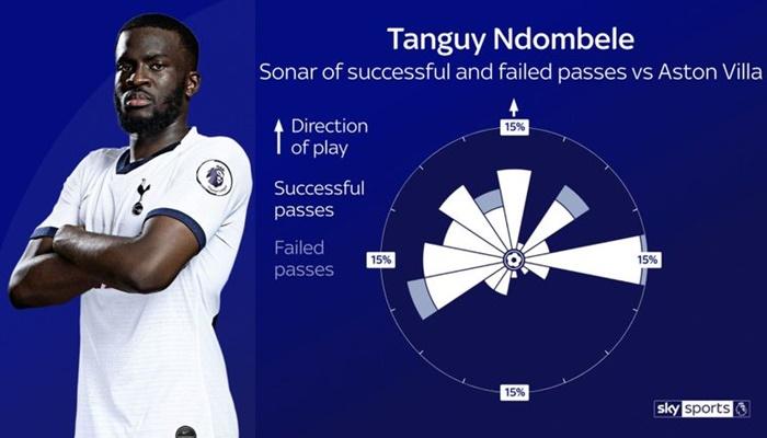 Mourinho và Ndombele (mad dog) - dùng stats mùa trước để chơi + 4-2-3-1 - Bóng Đá