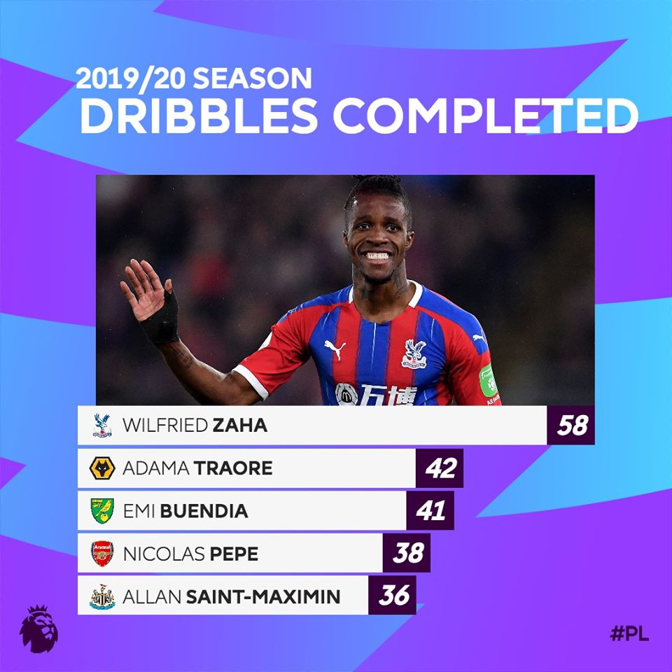 Wilfried Zaha complete 58 dribbles - Bóng Đá