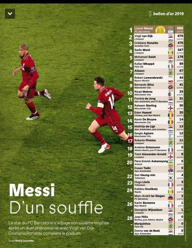 Nghiệt ngã! Van Dijk bị Messi đánh bại với cách biệt