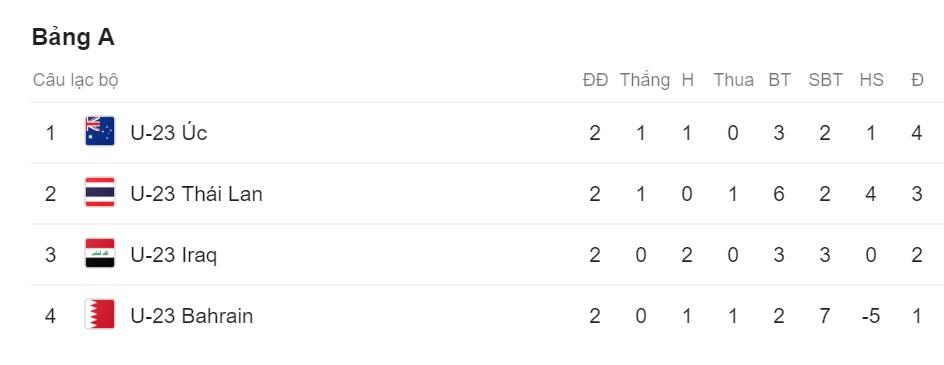 Kịch bản nào để U23 Thái Lan bị đá bay sau vòng bảng? - Bóng Đá