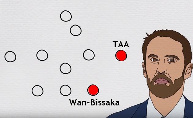 Làm thế nào để ĐT Anh kết hợp Alexander-Arnold và Wan-Bissaka? - Bóng Đá
