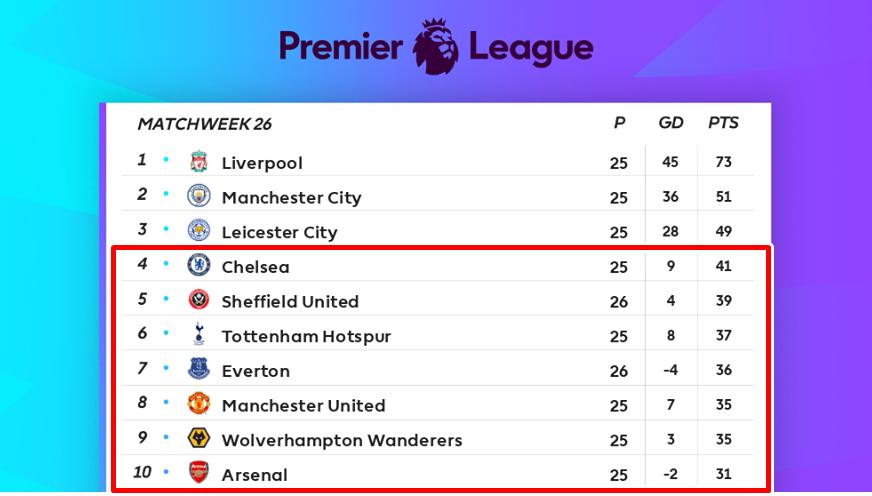 XONG! Man City bị vùi dập, Premier League diễn ra 'binh biến khủng khiếp' - Bóng Đá