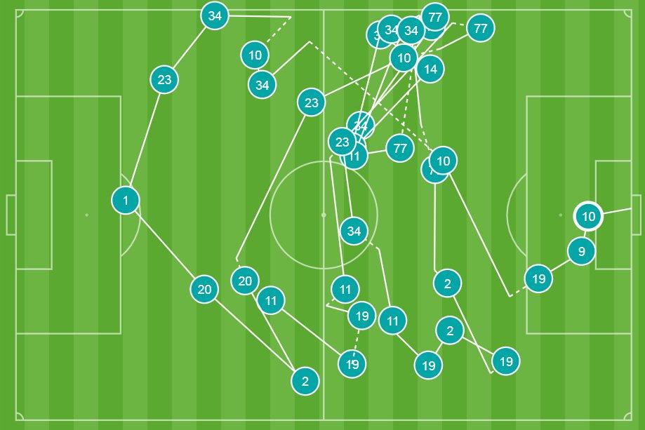 10 thống kê đặc biệt sau trận Arsenal - Newcastle: 'Siêu hậu vệ'? - Bóng Đá