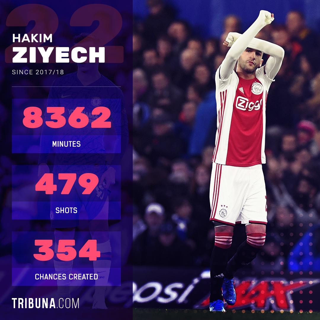 Hakim Ziyech on Chelsea transfer - Bóng Đá