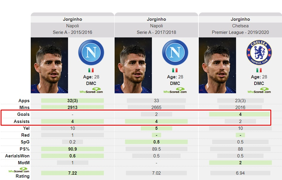 Jorginho đạt hiệu suất tấn công tốt nhất sự nghiệp - Bóng Đá