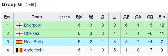 Lần duy nhất vòng bảng Champions League có 'ngoại lệ' - Bóng Đá