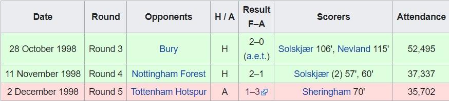 5 trận thua của Man Utd mùa 1998/99: Chỉ sợ duy nhất 1 đội! - Bóng Đá