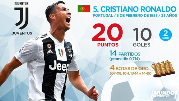 Top 10 'Chiếc giày vàng châu Âu' hiện tại: Ronaldo xuất sắc, tự hào Arsenal - Bóng Đá
