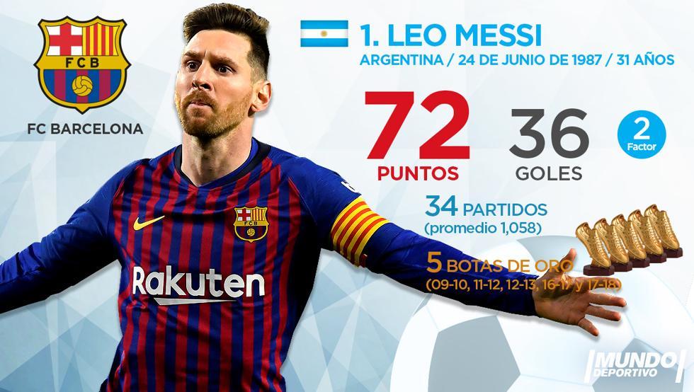 """Với cú đúp bàn thắng kết thúc La Liga đêm 19/5, Messi hoàn tất mùa giải 2018/2019 với 36 bàn thắng, tiếp tục dẫn đầu cuộc đua """"Chiếc giày vàng châu Âu"""". Ngôi sao số 10 phải chờ Ligue thêm 1 vòng đấu nữa để biết được bản thân có lần"""