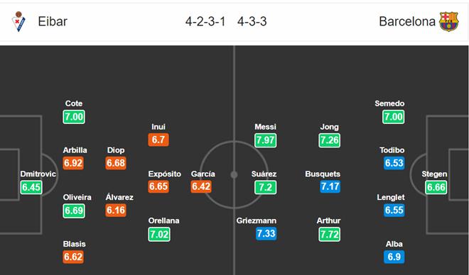 Nhận định Eibar vs Barcelona - Bóng Đá