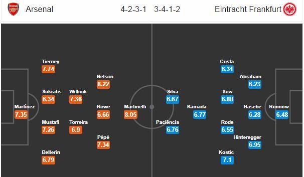 Nhận định Arsenal vs Eintracht Frankfurt: - Bóng Đá