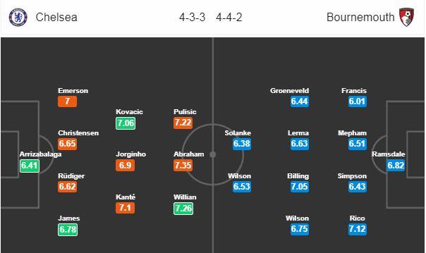 Nhận định Chelsea vs Bournemouth: The Blues có trở lại? - Bóng Đá