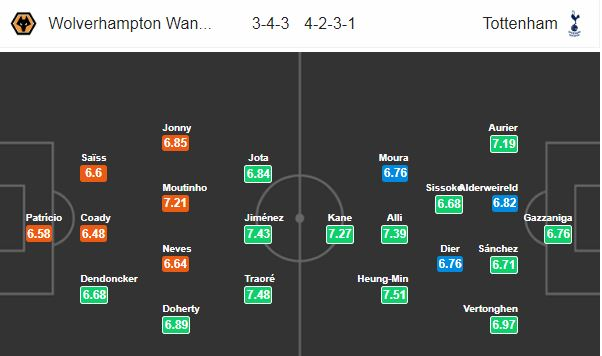 Nhận định Wolves vs Tottenham: - Bóng Đá