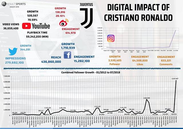 Nhờ Ronaldo châm ngòi, 'bom tấn' này đã nổ tại Juventus - Bóng Đá