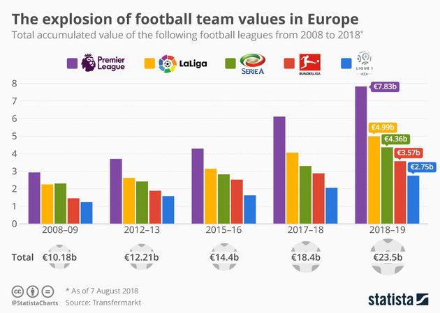 Châu Âu sẽ đẩy giá cầu thủ 'điên rồ' tại mùa 2018/19? - Bóng Đá