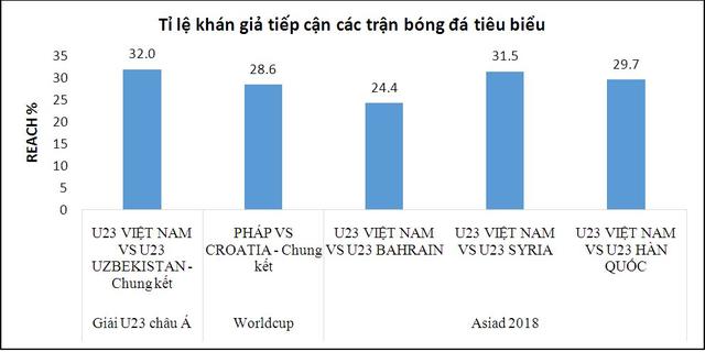 VTC thu lợi không tưởng trong thương vụ bản quyền của U23 Việt Nam - Bóng Đá
