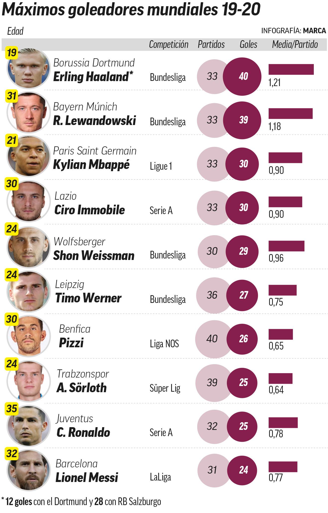 Haaland: The most potent goalscorer on the planet - Bóng Đá