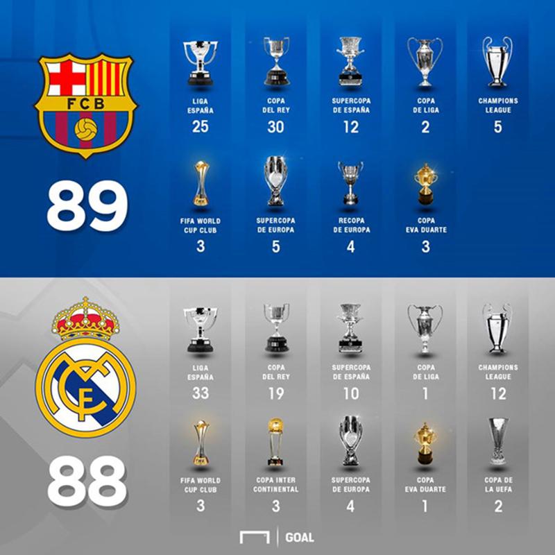 Vô địch La Liga, Barca vượt mặt Real về số danh hiệu - Bóng Đá