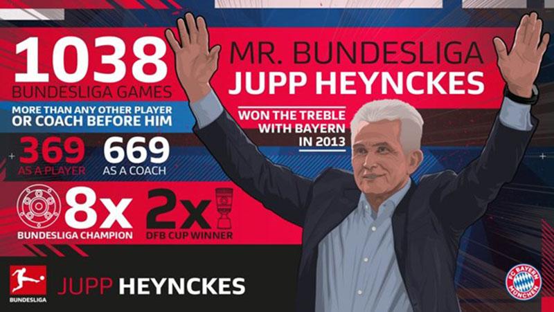 Bundesliga & Jupp Heynckes - người đàn ông của những kỷ lục - Bóng Đá