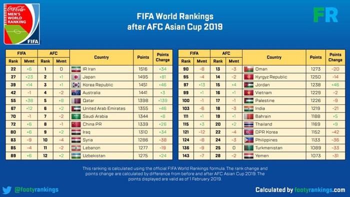 Hậu Asian Cup 2019, tuyển Việt Nam được FIFA