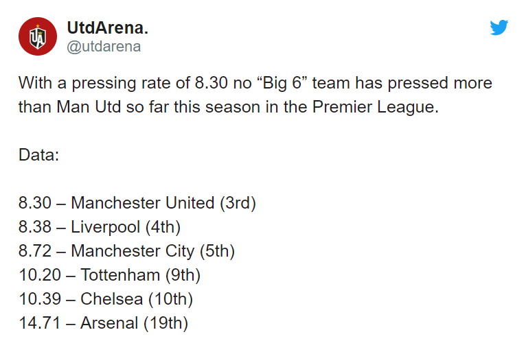 Manchester United best pressing 'big six' team in the league - Bóng Đá