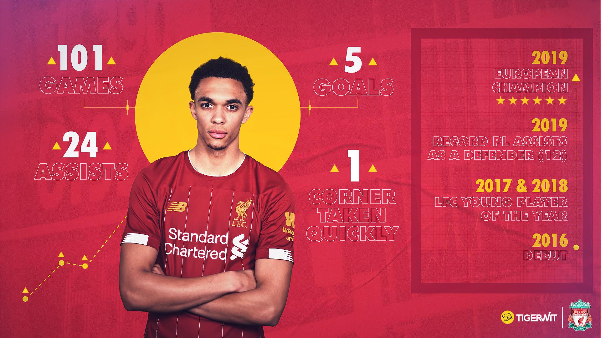 Liverpool dùng Alexander-Arnold để