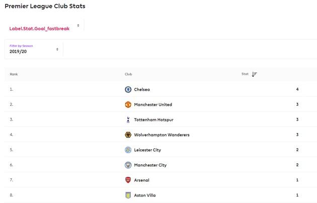 Đội bóng nào chơi phản công hay nhất Premier League? - Bóng Đá