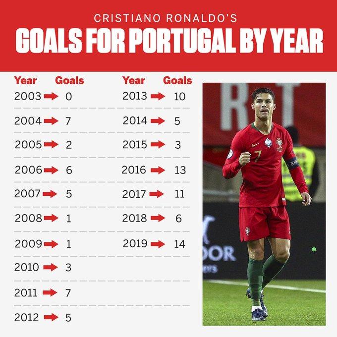 Khó tin! Đây là năm thăng hoa nhất của Ronaldo với ĐT Bồ Đào Nha - Bóng Đá