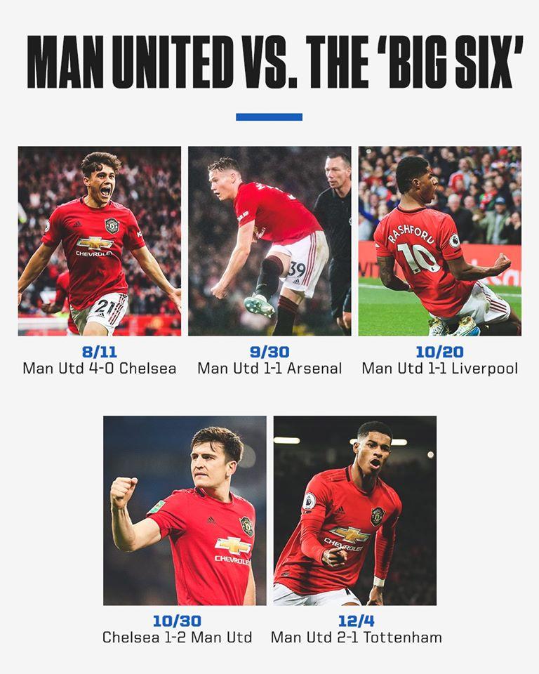 Man Utd đã làm gì trước nhóm Big Six mùa này? - Bóng Đá