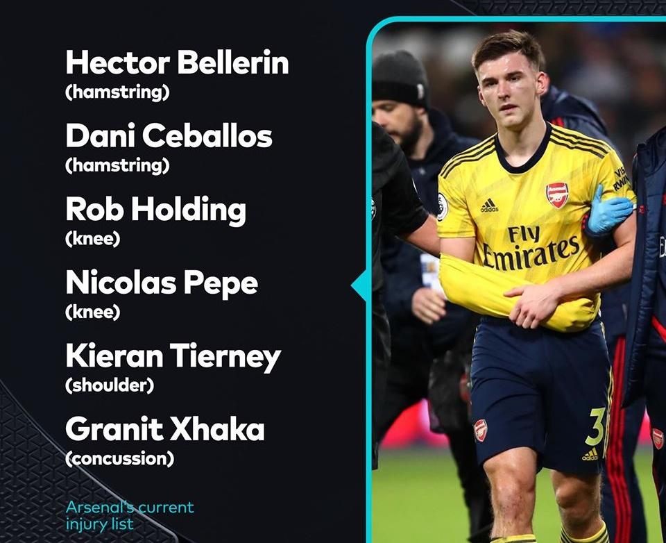 Arsenal thực sự có bao nhiêu cầu thủ dính chấn thương? - Bóng Đá