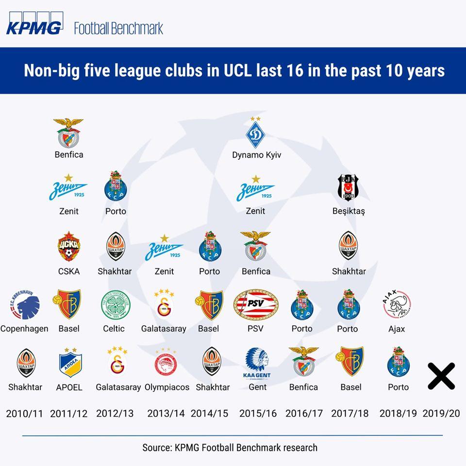 Sau 10 năm, Champions League đã có sự khác biệt ở vòng 16 đội - Bóng Đá