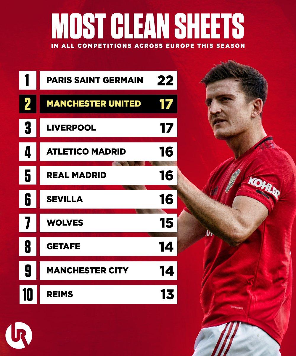 Hàng phòng ngự Man Utd có số lần giữ sạch lưới nhiều t2 châu Âu - Bóng Đá