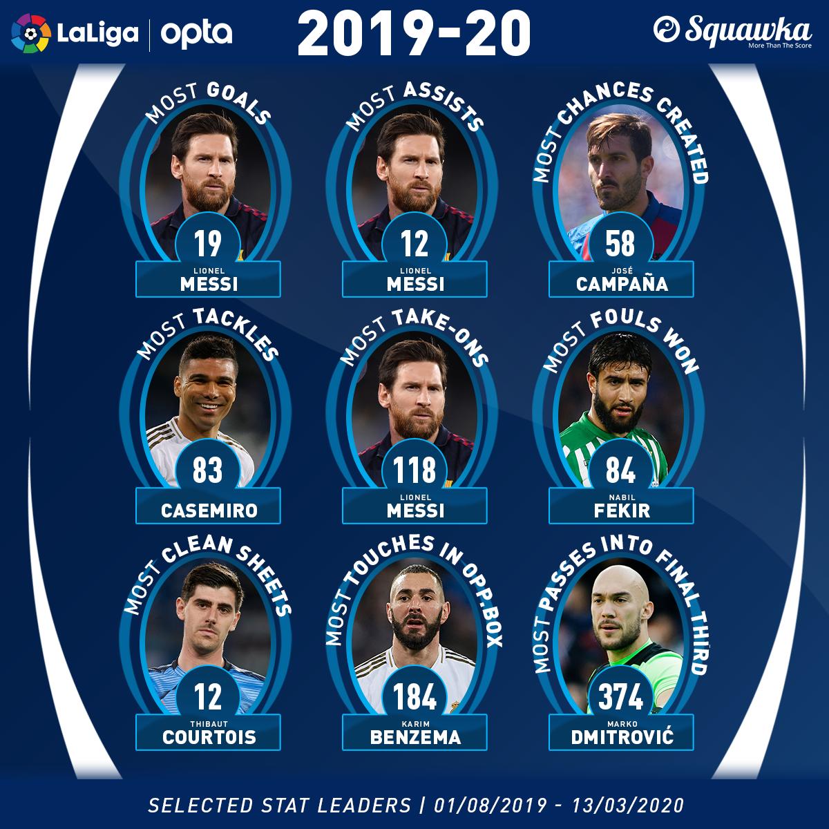 Messi vẫn là. cá.i bó.ng quá. lớ.n ở La Liga - Bó.ng Đá.
