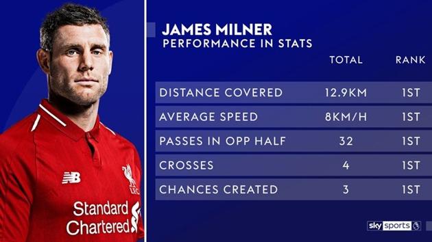 XONG: Đã tìm ra cầu thủ ĐỈNH NHẤT của Liverpool trong trận đấu với Spurs (milner) - Bóng Đá