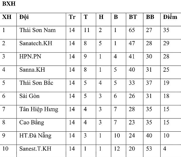 Vòng 14 Giải futsal VĐQG 2017: Thái Sơn Nam độc chiếm ngôi đầu - Bóng Đá