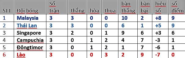 Lịch thi đấu – kết quả - bảng xếp hạng VCK U18 Đông Nam Á 2017 - Bóng Đá