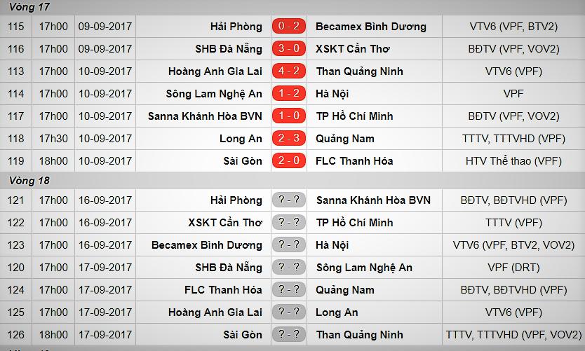 Vòng 18 V-League 2017: Gieo rắc lời nguyền - Bóng Đá