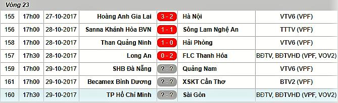 17h30 ngày 29/10, TP.HCM vs Sài Gòn: Cuộc chiến vì người hâm mộ - Bóng Đá