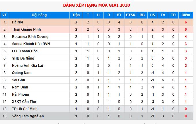 18h00 ngày 22/03, Nam Định vs Hải Phòng: Huynh đệ tương tàn - Bóng Đá