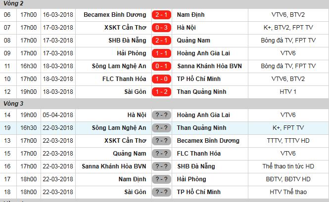 17h00 ngày 22/03, Quảng Nam FC vs FLC Thanh Hóa: Vị thế của nhà vô địch - Bóng Đá