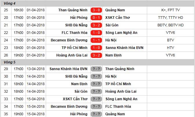 Tổng hợp vòng 4 V-League 2018: HAGL đẩy Nam Định bét bảng; Than Quảng Ninh vững ngôi đầu - Bóng Đá