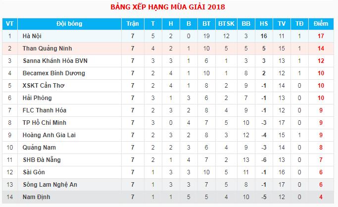 18h00 ngày 18/05, Sài Gòn FC vs Khánh Hòa: Bắt bài ngựa ô được không? - Bóng Đá