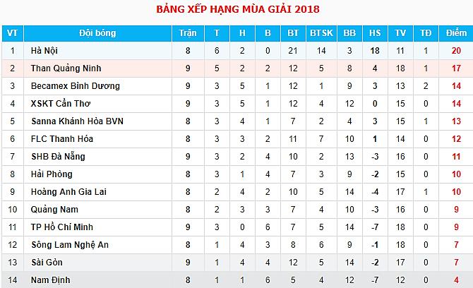 """19h00 ngày 26/05, Hà Nội FC vs FLC Thanh Hóa: Đội khách """"vợt đẹp"""" chủ nhà? - Bóng Đá"""